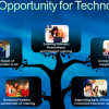 Mobile Technology is Empowering Teachers